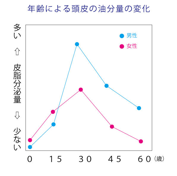 %e7%9a%ae%e8%84%82%e5%88%86%e6%b3%8c%e9%87%8f%e3%82%b0%e3%83%a9%e3%83%95