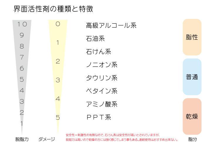 %ef%bc%94%e7%95%8c%e9%9d%a2%e6%b4%bb%e6%80%a7%e5%89%a4%e3%81%ae%e7%a8%ae%e9%a1%9e%e3%81%a8%e7%89%b9%e5%be%b4