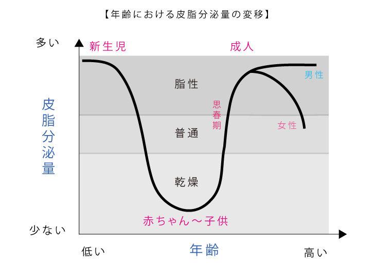 皮脂分泌量変移グラフ